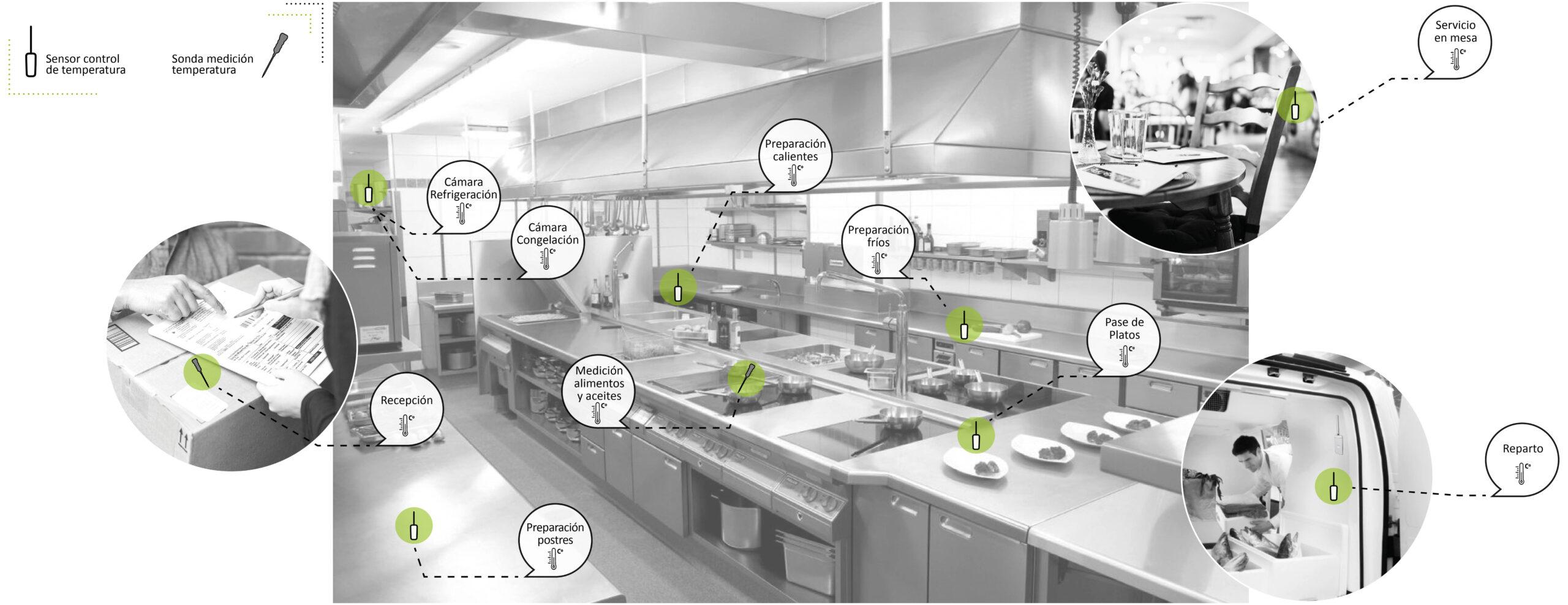 soluciones-de-temperatura-para-cocinas